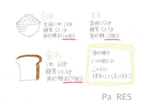 白米やパンの角砂糖の個数